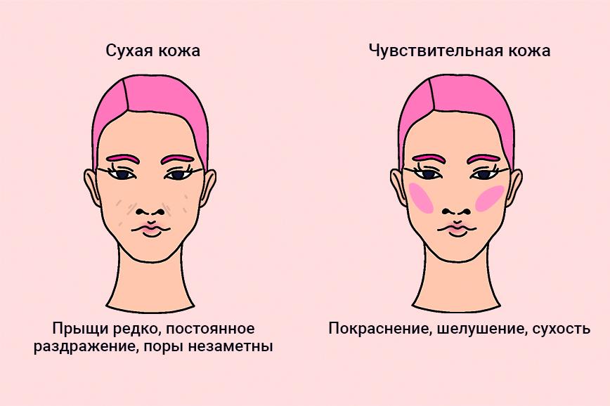 Как определить свой тип кожи лица: сухая или чувствительная