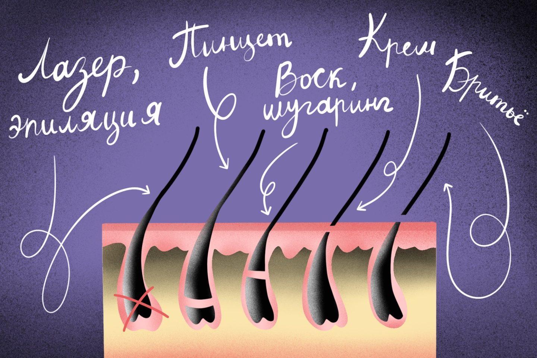 Как отрастить брови после эпиляции воском, кремом или пинцетом.